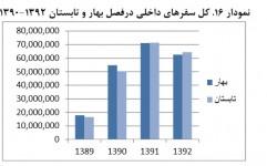 نمایه آماری گردشگری ایران منتشر شد