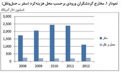 رتبه چهارم ایران در رشد گردشگری