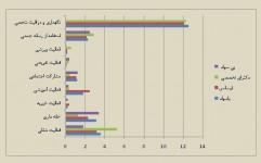 الگوی گذران وقت بر اساس وضع و سطح تحصیل ایرانیان