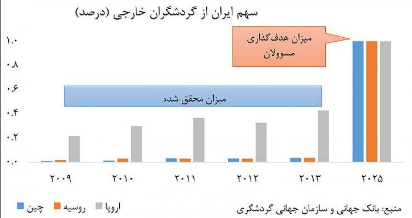 آیا ایران می تواند 32 میلیون گردشگر جذب کند؟