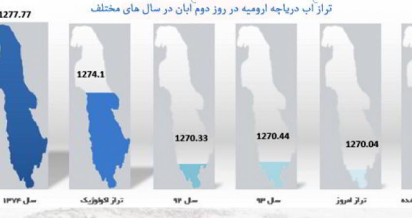 افت 7.5 متری سطح آب دریاچه ارومیه طی 20 سال اخیر
